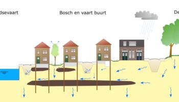 Voortgang grondwateronderzoek Bosch & Vaart