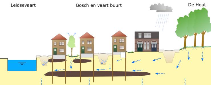 Resultaten grondwateronderzoek Wareco
